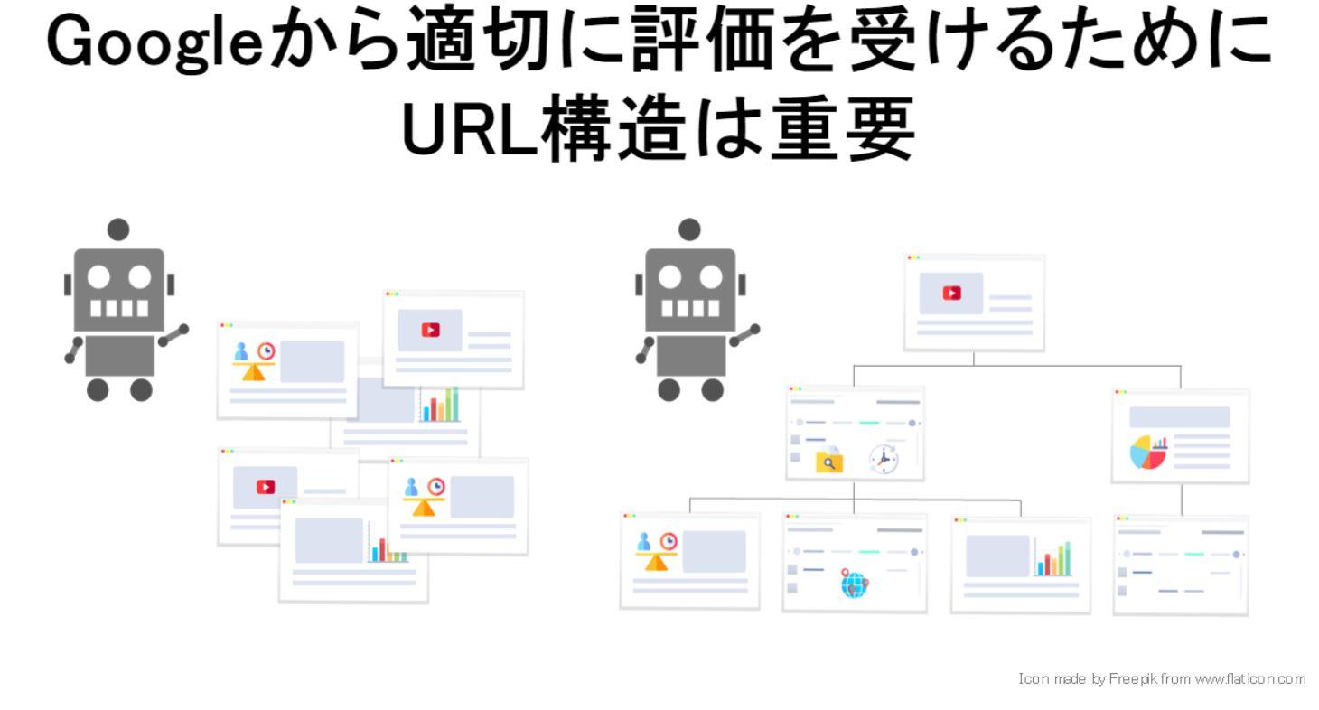Googleに対するURLの正規化が重要