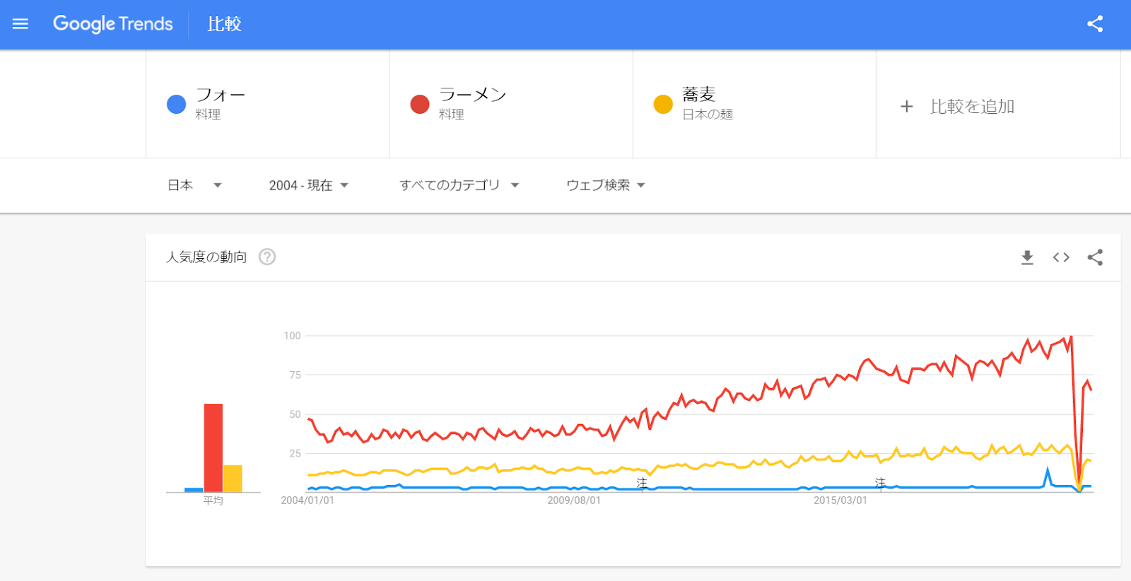 Googleトレンドのデータでキーワードの人気度調査・比較が可能