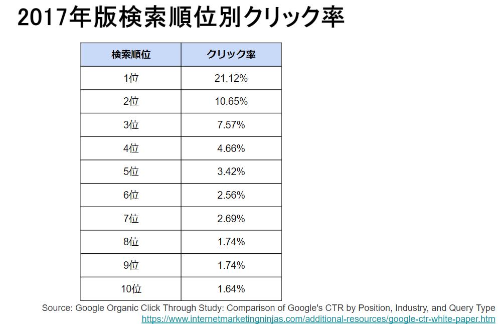 検索結果クリック率はどれくらい違う?CTRを増やすコツとは
