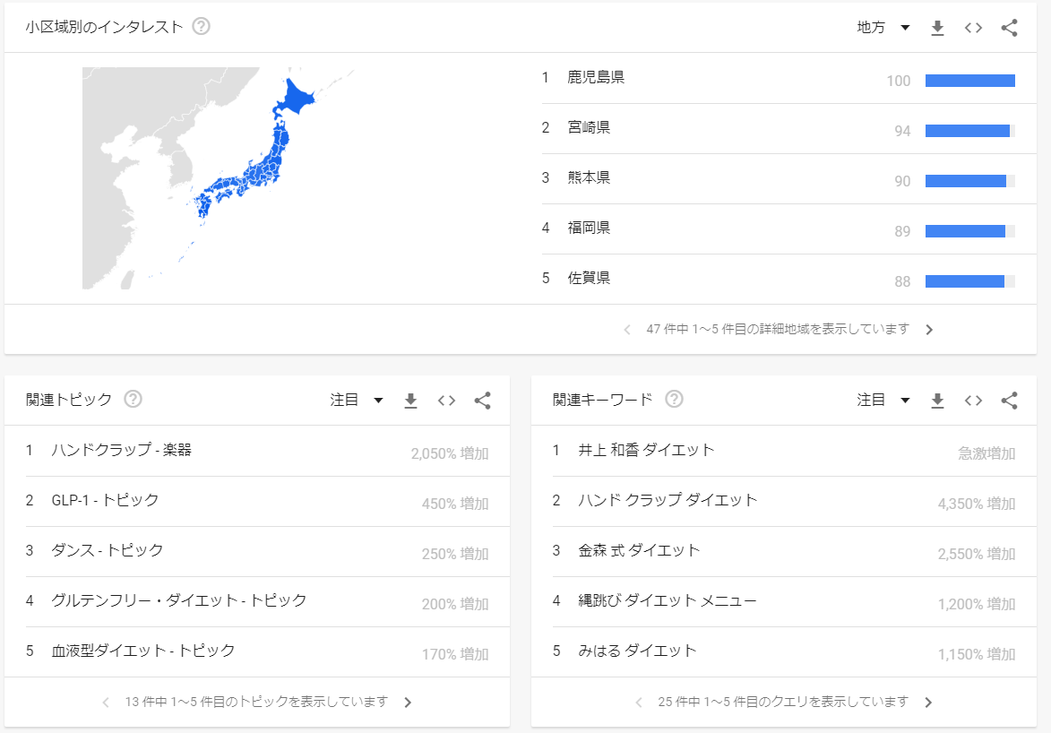 Googleトレンドの「調べる」メニュー