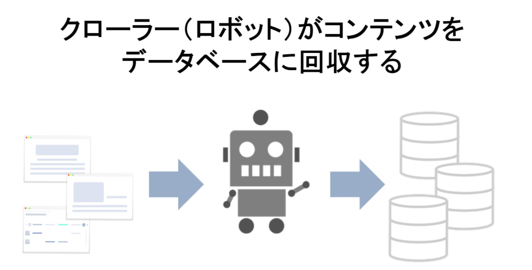 クローラーがコンテンツをデータベースに回収する