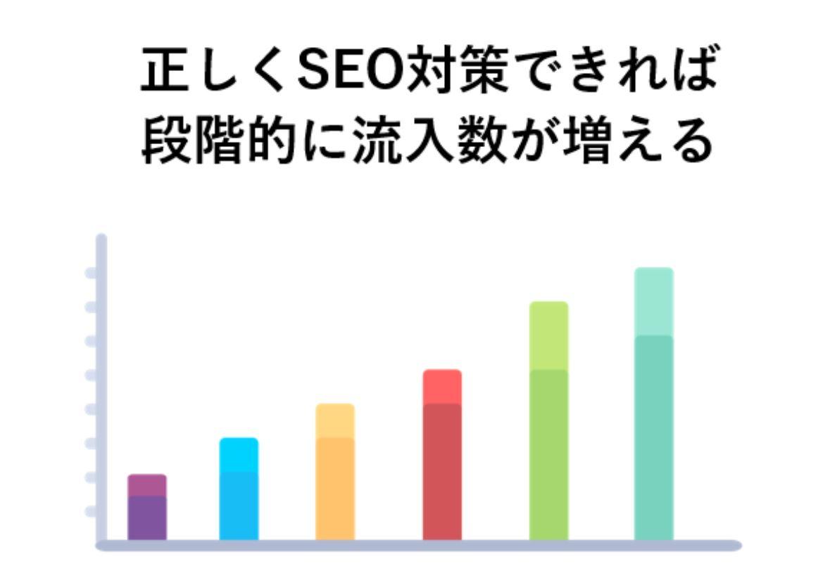 正しいSEO対策と流入数