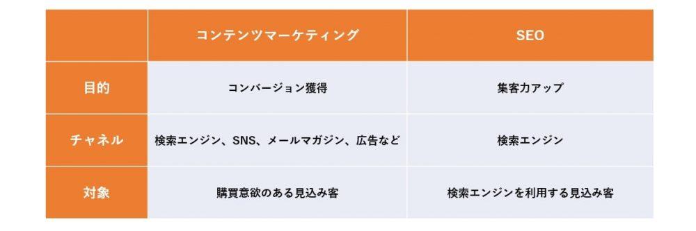 コンテンツマーケティング/SEO違い