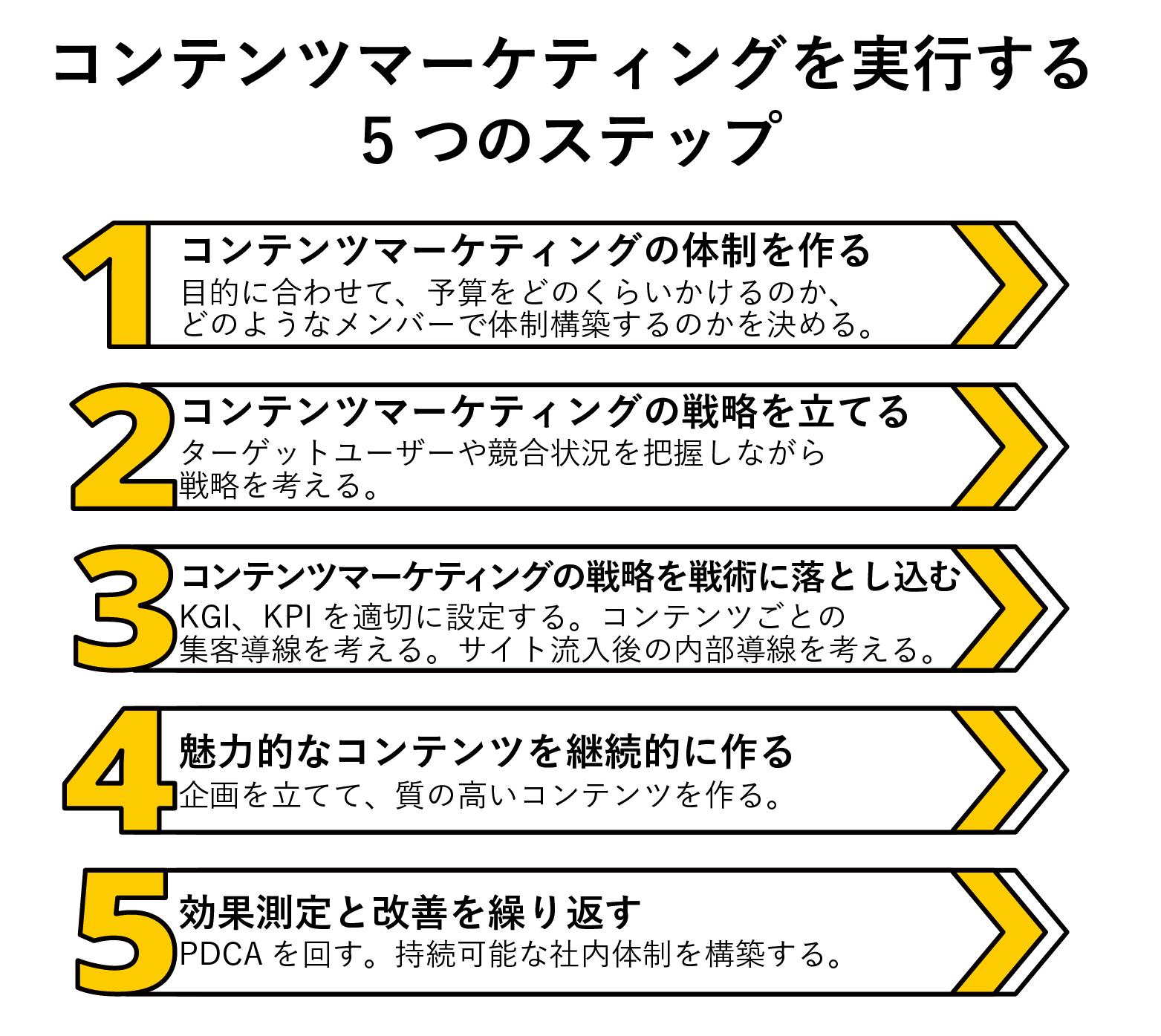 コンテンツマーケティング5つのステップ
