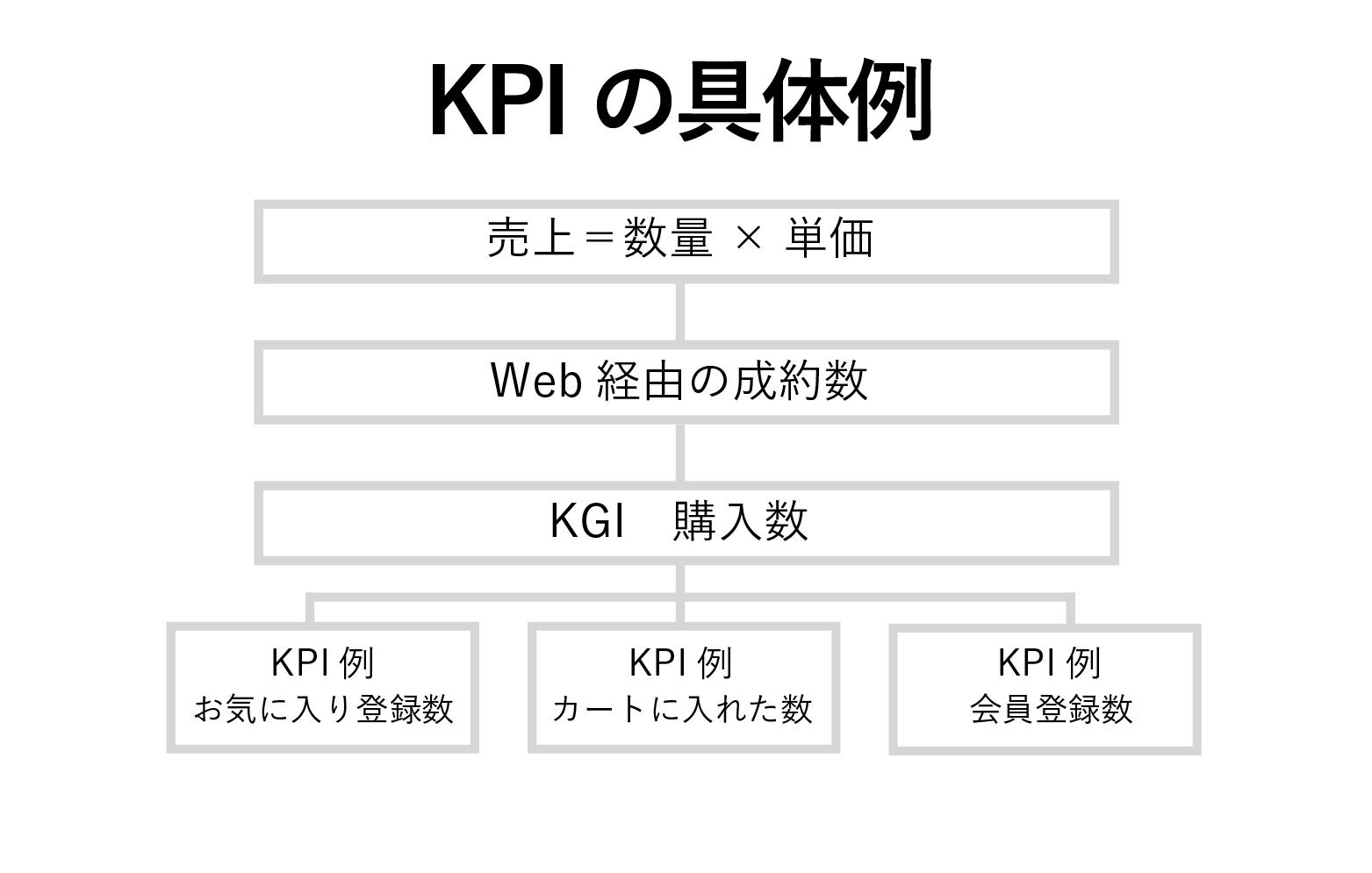 KPIの具体例