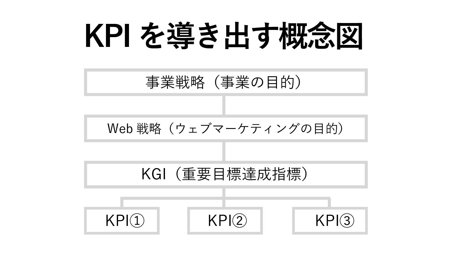 KPIのロジックツリー