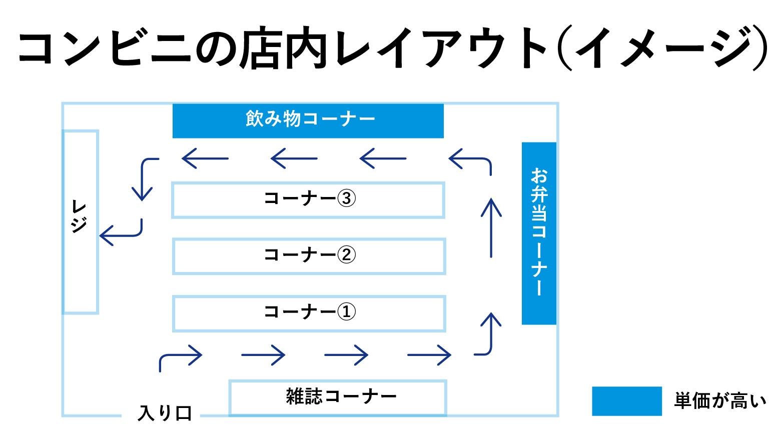 KPIの探し方・捉え方をコンビニの導線で把握する
