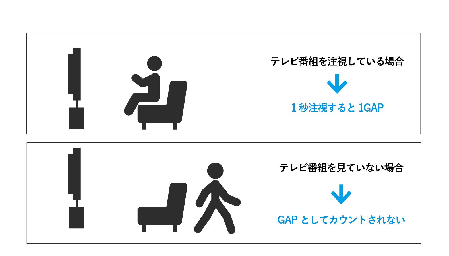 GAPとは?:視聴者がテレビ画面を注視しているかを測定する方法