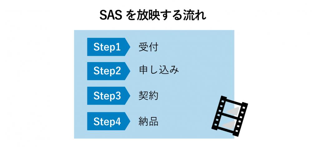 SASの流れ