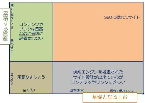 先ほどのグラフを用いて 左上:コンテンツやリンクはあるが設計に難あり、 右上:コンテンツやリンクが十分で設計もよく出来ている、 右下:設計に問題はないがコンテンツやリンクは乏しい、左下:コンテンツもリンクも設計もダメダメ の分類をしているマトリックス図