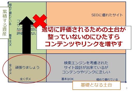 先ほどの図でマトリックスの左下から左上枠に向かって改善を図ろうとしている図:「適切に評価されるための土台が整っていないのにひたすらコンテンツやリンクを増やす」