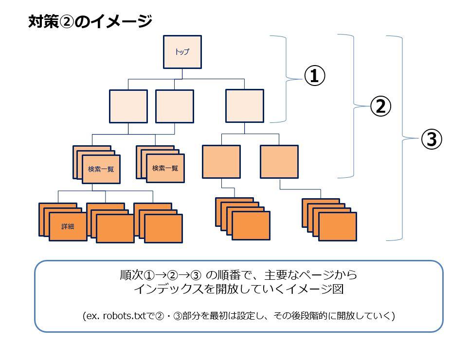 【対策②】大型サイトにおける段階的インデックス開放手順の図